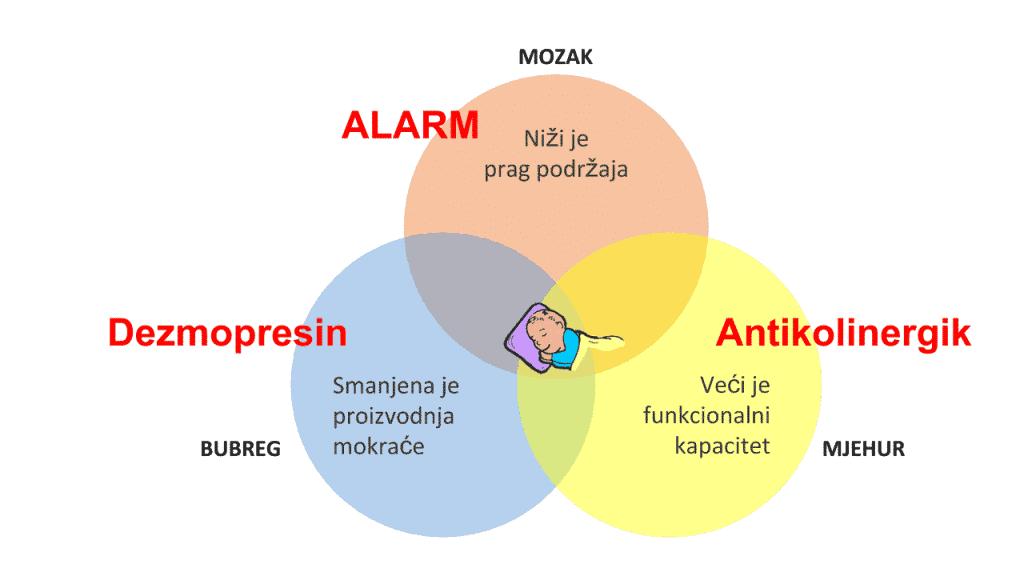 liječenje noćnog mokrenja